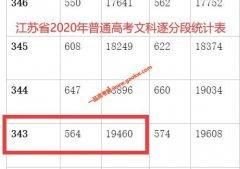 2020年江苏高考一本上线考生有多少 文科343以上19460人 理科347以上80753人