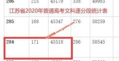 2020年江苏高考二本上线考生有多少 文科284以上45518人 理科313以上132574人