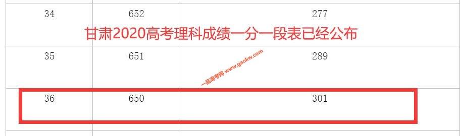 2020年甘肃高考成绩650以上考生有多少 文科38人 理科301人