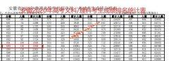 2020年安徽高考成绩600以上考生有多少 文科1945人 理科22036人