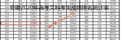 2020年安徽高考一本上线考生有多少 文科541以上20208人 理科515以上83094人