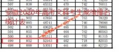 2020年安徽高考二本上线考生有多少 文科499以上52163人 理科435以上153706人