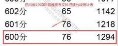 2020年四川高考成绩600以上考生有多少 文科1294人 理科26236人