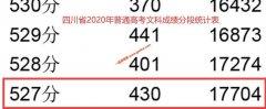 2020年四川高考一本上线考生有多少 文科527以上17704人 理科529以上81375人