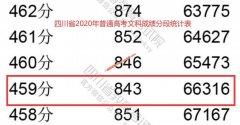 2020年四川高考二本上线考生有多少 文科459以上66316人 理科443以上171036人