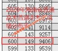 2020年海南高考成绩600以上考生有9406人
