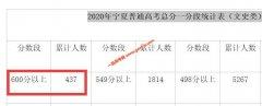 2020年宁夏高考成绩600以上考生有多少 文科437人 理科556人