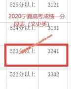 2020年宁夏高考一本上线考生有多少 文科523以上3241人 理科434以上12733人
