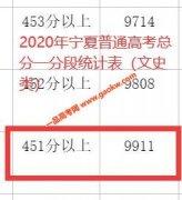 2020年宁夏高考二本上线考生有多少 文科451以上9911人 理科368以上23646人