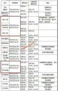 2020年河南7月30日起多批次志愿可填报