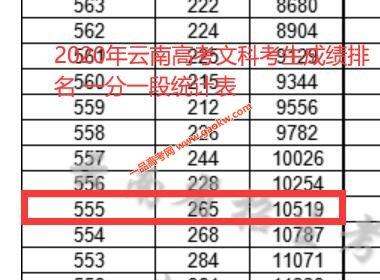 2020年云南高考一本上线考生有多少 文科555以上10519人 理科535以上34756人