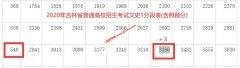 2020年吉林高考一本上线考生有多少 文科543以上3386人 理科517以