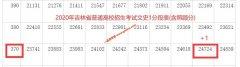 2020年吉林高考二本上线考生有多少 文科371以上24724人 理科336
