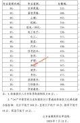 山东省2020年春季高考各专业类别本科录取分数线