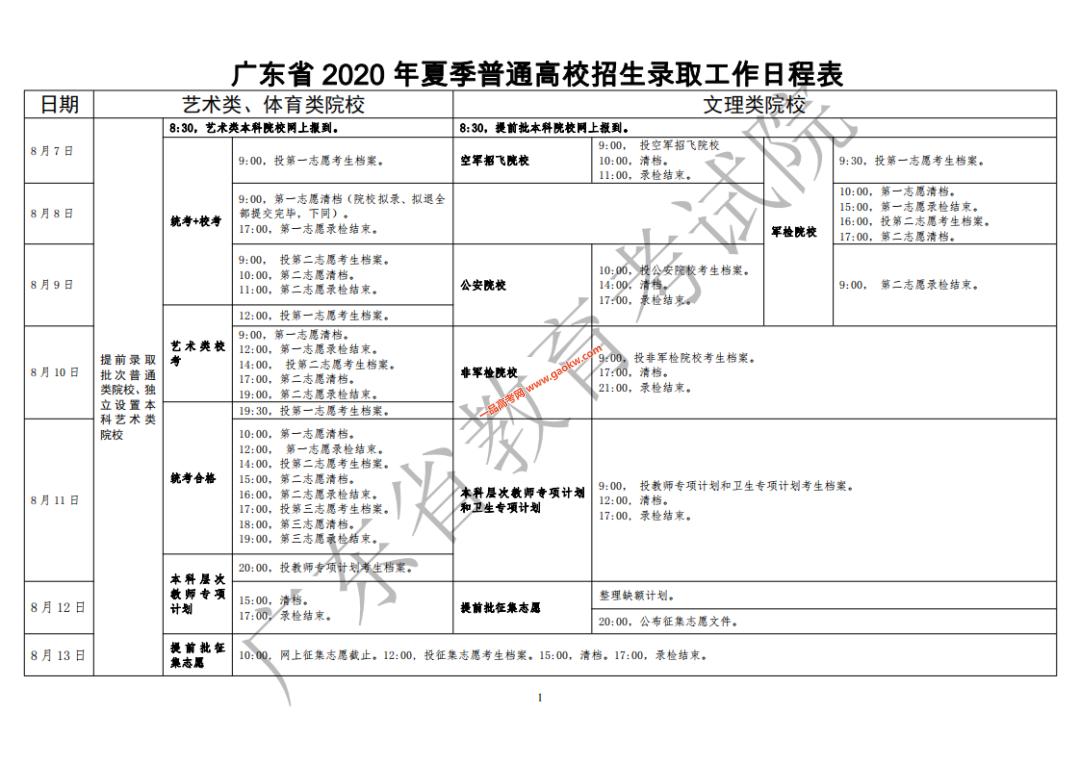 2020年广东夏季高考录取工作日程表