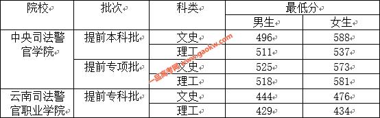 2020年中央司法警官学院、云南司法警官职业学院提前录取批政审、面试、体检、体能测试最低分数线