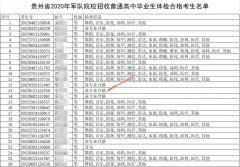 贵州省2020年军校招收普通高中毕业生体检合格考生名单