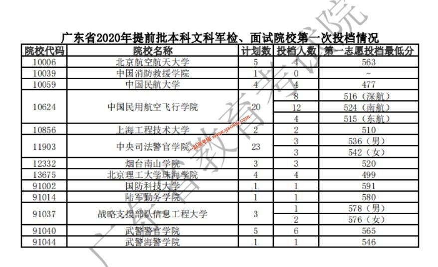 广东省2020年提前批本科军检,面试院校投档分数线2