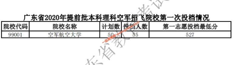 广东省2020年提前批本科军检,面试院校投档分数线3