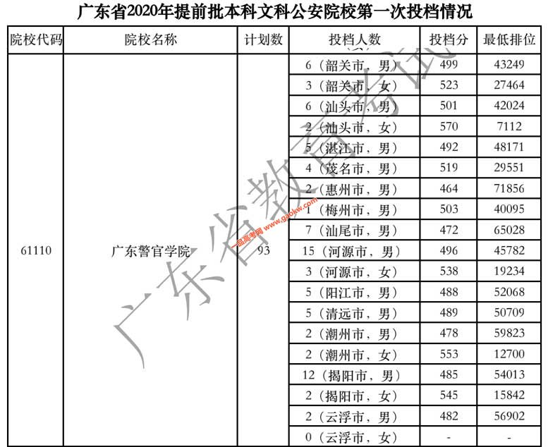 广东警官学院2020年广东省提前批文科投档线