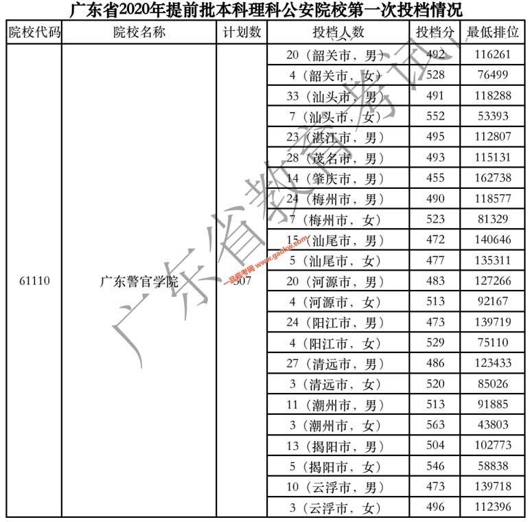 广东警官学院2020年广东省提前批理科投档线