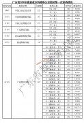 广东省2020年提前批公安院校投档线(第一次投档分数线)