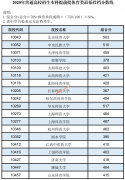 2020年广西高考提前批投档分数线出炉