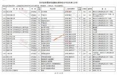2020河南高考艺术类本科提前批征集志愿学校名单及征集计划(21所
