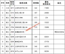 江西省2020年提前批本科院校投档分数线(定向)