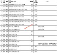 江西省2020年提前批本科缺额院校征集志愿投档线