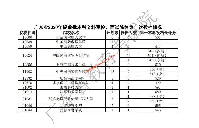 2020年广东高考提前批投档分数线出炉