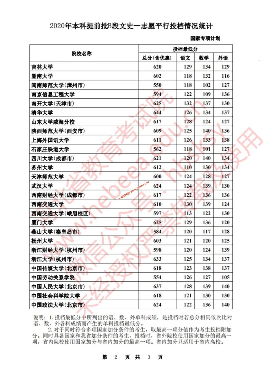 2020年河北本科提前批B段文史(国家专项计划)志愿平行投档表