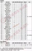 2020年贵州高考提前批投档分数线出炉