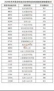 2020年天津艺术类本科批校考自划线院校录取最低分数线