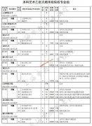 2020年上海高考本科艺体类乙批次(含顺序段和平行段)招生专业及计划