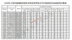 2020年上海本科体育甲批次平行段院校专业组投档分数线