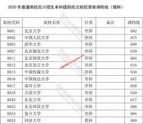 2020年四川在川招生本科提前批次院校录取调档线公布