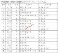 湖南省2020年高水平艺术团测试合格考生名单
