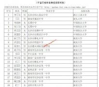 湖南省2020年高水平运动队测试合格考生名单