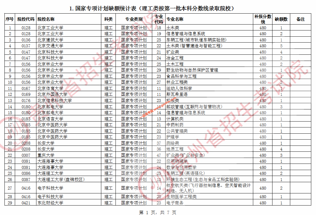 2020年贵州普通高校招生国家专项计划网上补报志愿说明