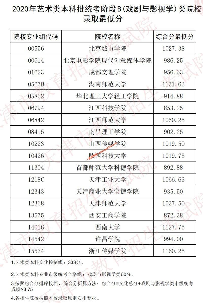 2020年天津艺术类本科统考E(播音与主持艺术专业)类,B(戏剧与影视学)类院校录取最低分数线2