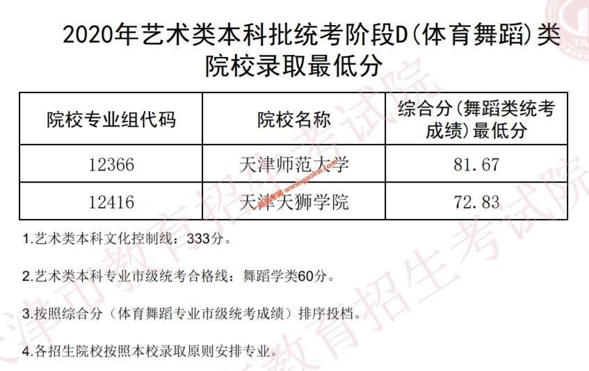 2020年天津艺术类本科批统考B,C(体育舞蹈,非体育舞蹈)类院校录取最低分数线2