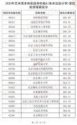 2020年天津艺术类本科批统考A(美术与设计学)类院校录取最低分数线