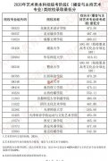 2020年天津艺术类本科统考E(播音与主持艺术专业)类,B(戏剧与影视学)类院校录取最低分数线