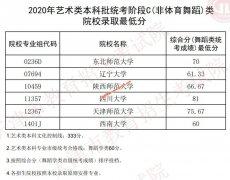 2020年天津艺术类本科批统考B,C(体育舞蹈,非体育舞蹈)类院校录取最低分数线