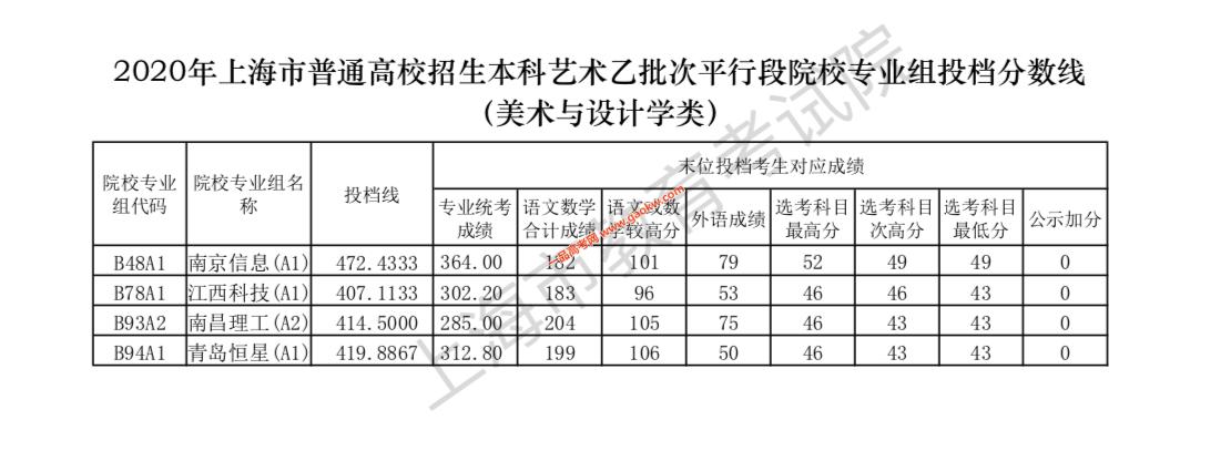 2020年上海本科艺术、体育乙批次平行段院校专业组投档线公布