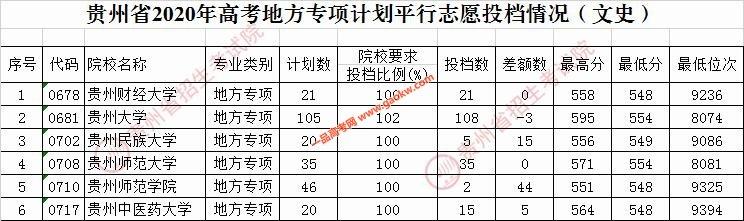 2020年贵州高考地方专项计划平行志愿投档情况