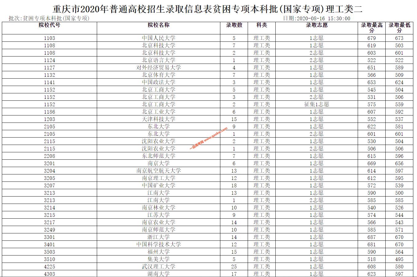 2020年重庆普通高校招生贫困专项本科批(国家专项)理工类二录取表