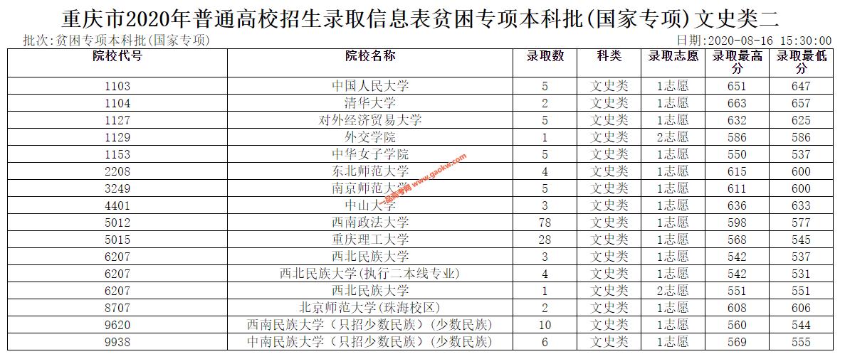 2020年重庆普通高校招生贫困专项本科批(国家专项)文史类二录取表