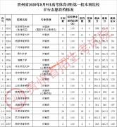 2020年贵州高考体育第一批本科院校平行志愿投档情况